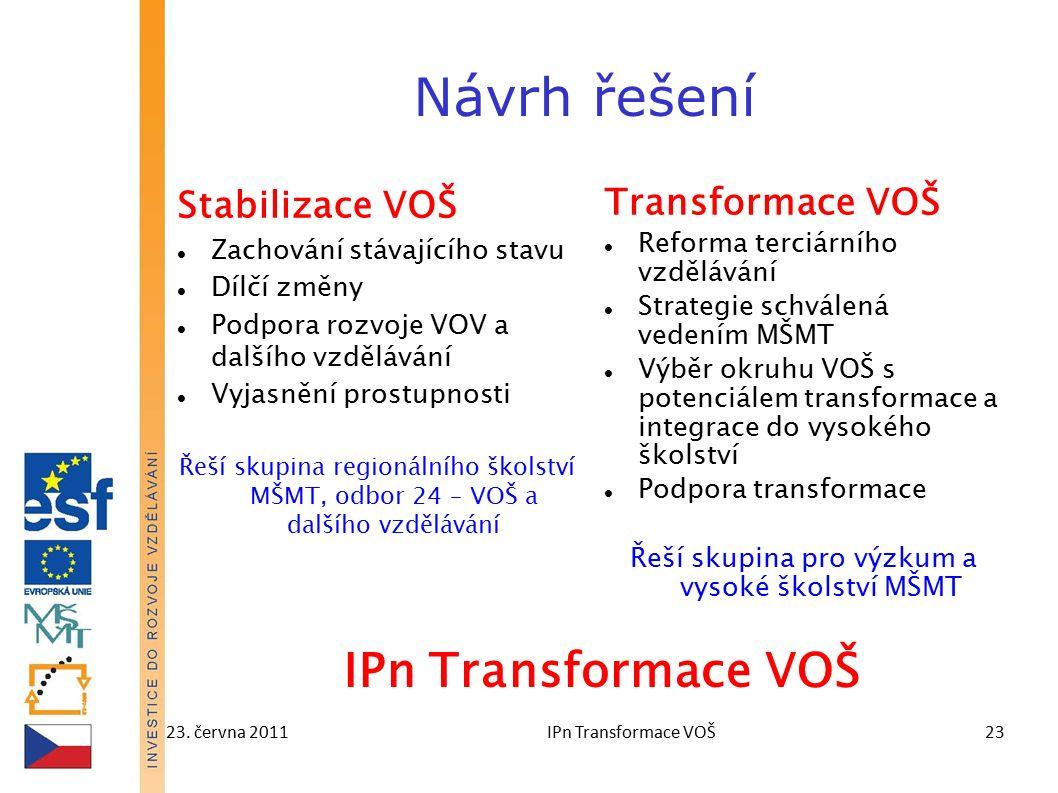 23. června 2011IPn Transformace VOŠ23 Návrh řešení Stabilizace VOŠ Zachování stávajícího stavu Dílčí změny Podpora rozvoje VOV a dalšího vzdělávání Vy