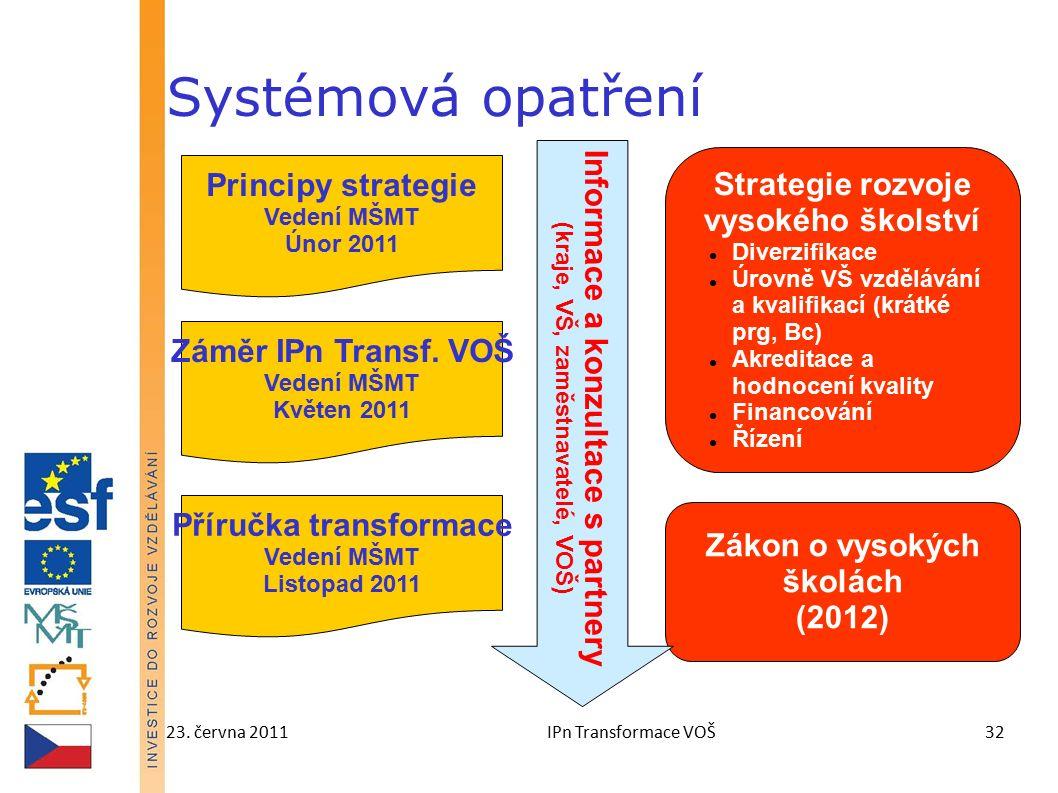 23. června 2011IPn Transformace VOŠ32 Systémová opatření Principy strategie Vedení MŠMT Únor 2011 Záměr IPn Transf. VOŠ Vedení MŠMT Květen 2011 Příruč