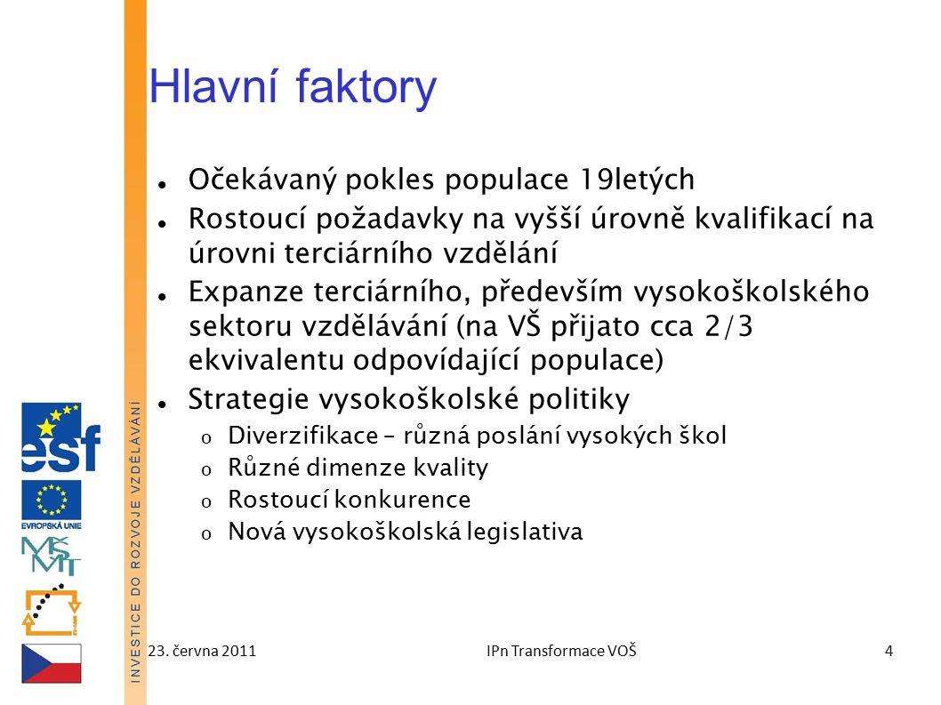 23. června 2011IPn Transformace VOŠ4 Hlavní faktory Očekávaný pokles populace 19letých Rostoucí požadavky na vyšší úrovně kvalifikací na úrovni terciá