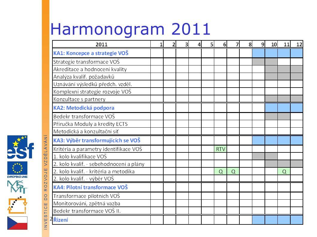 23. června 2011IPn Transformace VOŠ44 Harmonogram 2011