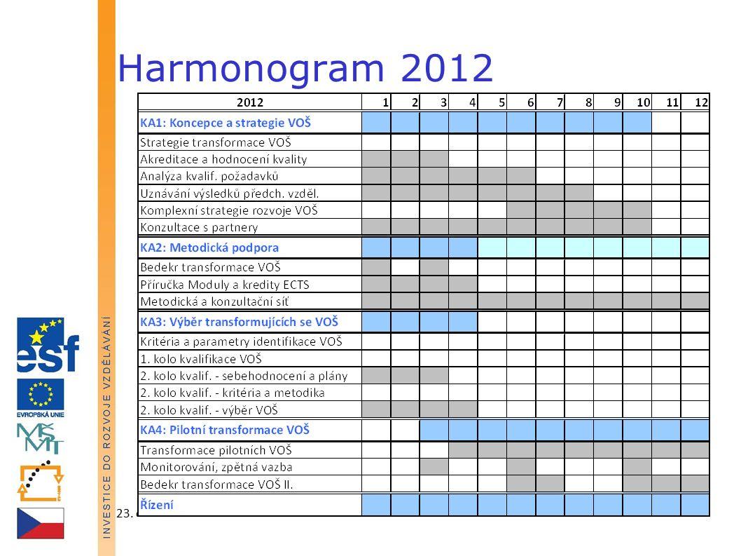 23. června 2011IPn Transformace VOŠ45 Harmonogram 2012