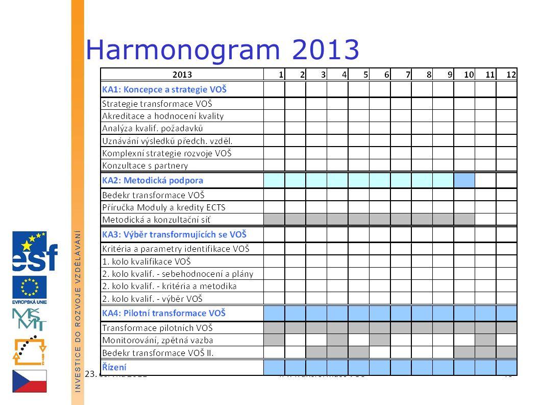 23. června 2011IPn Transformace VOŠ46 Harmonogram 2013