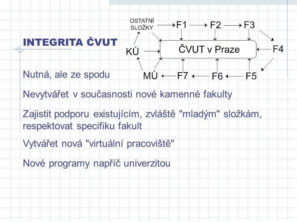 INTEGRITA ČVUT Nutná, ale ze spodu Nevytvářet v současnosti nové kamenné fakulty Zajistit podporu existujícím, zvláště