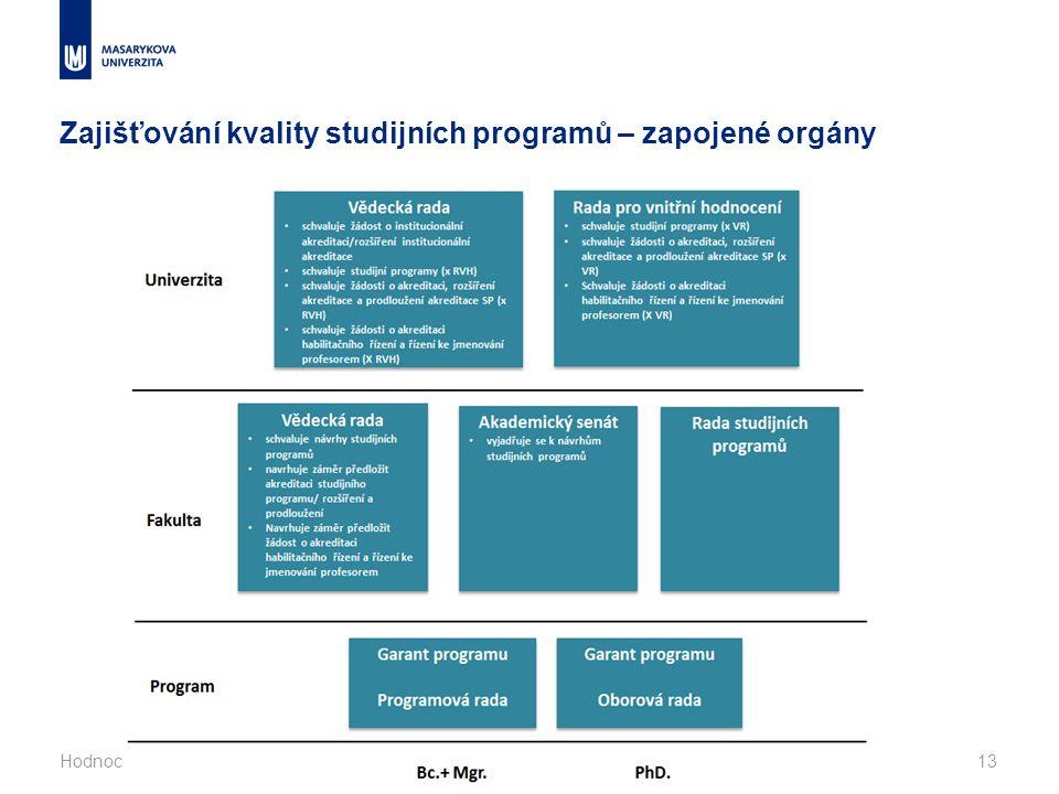Zajišťování kvality studijních programů – zapojené orgány Hodnocení kvality vysokých škol, Telč 5.