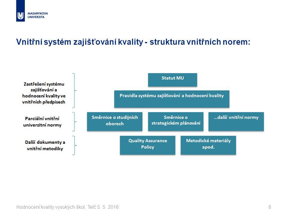 Vnitřní systém zajišťování kvality - struktura vnitřních norem: Hodnocení kvality vysokých škol, Telč 5.