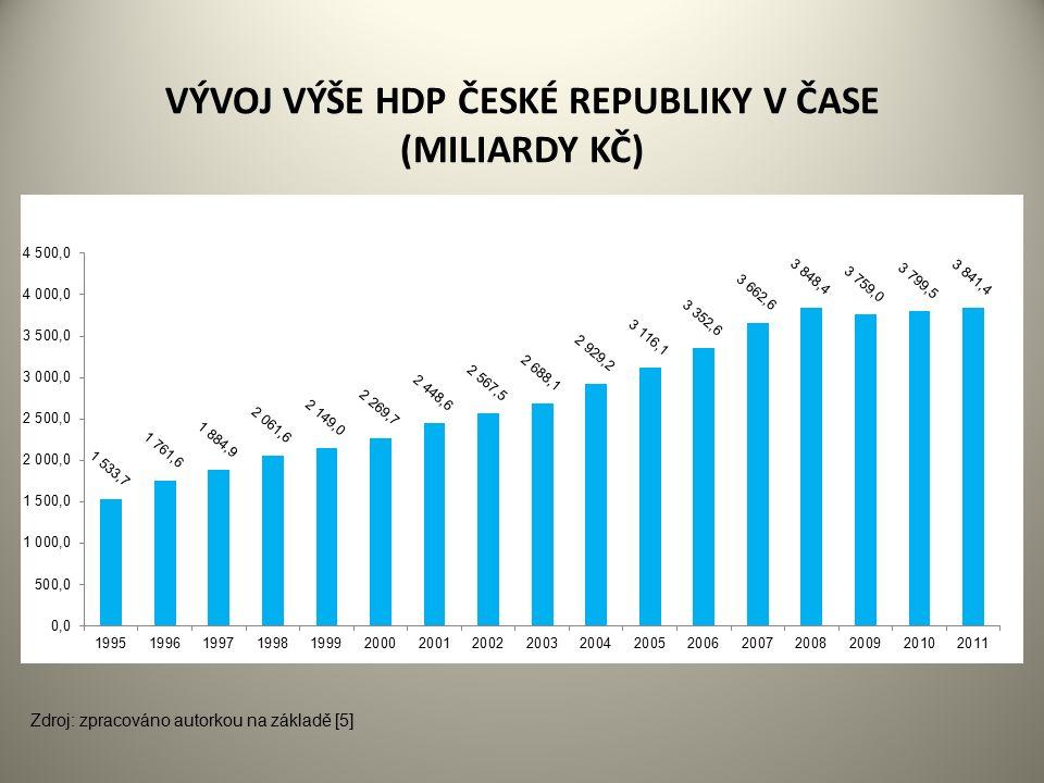 VÝVOJ VÝŠE HDP ČESKÉ REPUBLIKY V ČASE (MILIARDY KČ) Zdroj: zpracováno autorkou na základě [5]