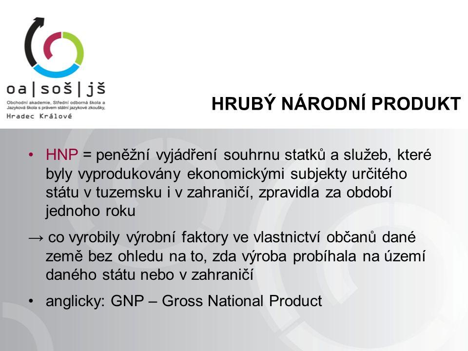 HRUBÝ NÁRODNÍ PRODUKT HNP = peněžní vyjádření souhrnu statků a služeb, které byly vyprodukovány ekonomickými subjekty určitého státu v tuzemsku i v za