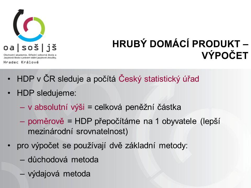 HRUBÝ DOMÁCÍ PRODUKT – VÝPOČET HDP v ČR sleduje a počítá Český statistický úřad HDP sledujeme: –v absolutní výši = celková peněžní částka –poměrově =