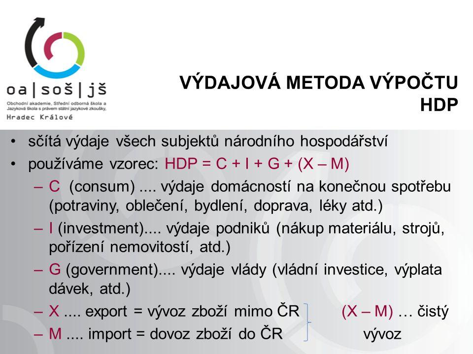 VÝDAJOVÁ METODA VÝPOČTU HDP sčítá výdaje všech subjektů národního hospodářství používáme vzorec: HDP = C + I + G + (X – M) –C (consum).... výdaje domá