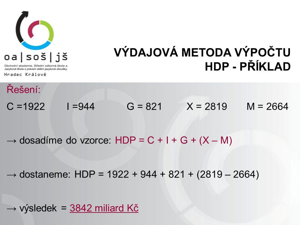 VÝDAJOVÁ METODA VÝPOČTU HDP - PŘÍKLAD Řešení: C =1922I =944G = 821 X = 2819M = 2664 → dosadíme do vzorce: HDP = C + I + G + (X – M) → dostaneme: HDP =