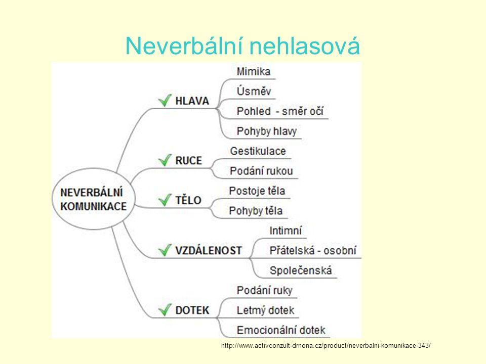 Neverbální nehlasová http://www.activconzult-drnona.cz/product/neverbalni-komunikace-343/