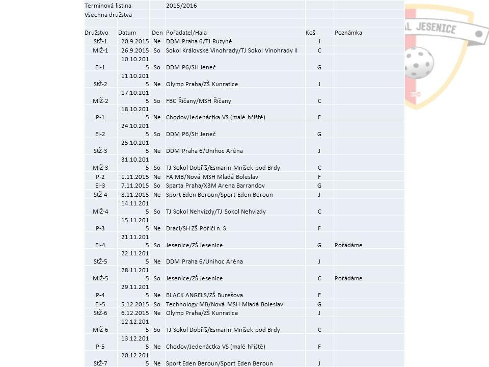 Soutěže Termínová listina2015/2016 Všechna družstva DružstvoDatumDenPořadatel/HalaKošPoznámka StŽ-120.9.2015NeDDM Praha 6/TJ RuzyněJ MlŽ-126.9.2015SoSokol Královské Vinohrady/TJ Sokol Vinohrady IIC El-1 10.10.201 5SoDDM P6/SH JenečG StŽ-2 11.10.201 5NeOlymp Praha/ZŠ KunraticeJ MlŽ-2 17.10.201 5SoFBC Říčany/MSH ŘíčanyC P-1 18.10.201 5NeChodov/Jedenáctka VS (malé hřiště)F El-2 24.10.201 5SoDDM P6/SH JenečG StŽ-3 25.10.201 5NeDDM Praha 6/Unihoc ArénaJ MlŽ-3 31.10.201 5SoTJ Sokol Dobříš/Esmarin Mníšek pod BrdyC P-21.11.2015NeFA MB/Nová MSH Mladá BoleslavF El-37.11.2015SoSparta Praha/X3M Arena BarrandovG StŽ-48.11.2015NeSport Eden Beroun/Sport Eden BerounJ MlŽ-4 14.11.201 5SoTJ Sokol Nehvizdy/TJ Sokol NehvizdyC P-3 15.11.201 5NeDraci/SH ZŠ Poříčí n.