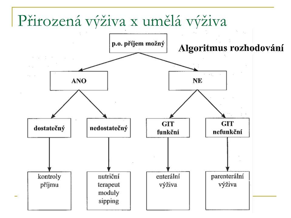 Přirozená výživa x umělá výživa Algoritmus rozhodování