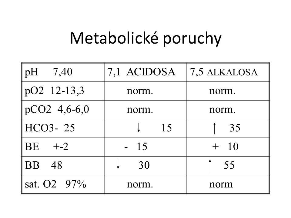 Metabolické poruchy pH 7,407,1 ACIDOSA7,5 ALKALOSA pO2 12-13,3 norm. pCO2 4,6-6,0 norm. HCO3- 25 15 35 BE +-2 - 15 + 10 BB 48 30 55 sat. O2 97% norm.