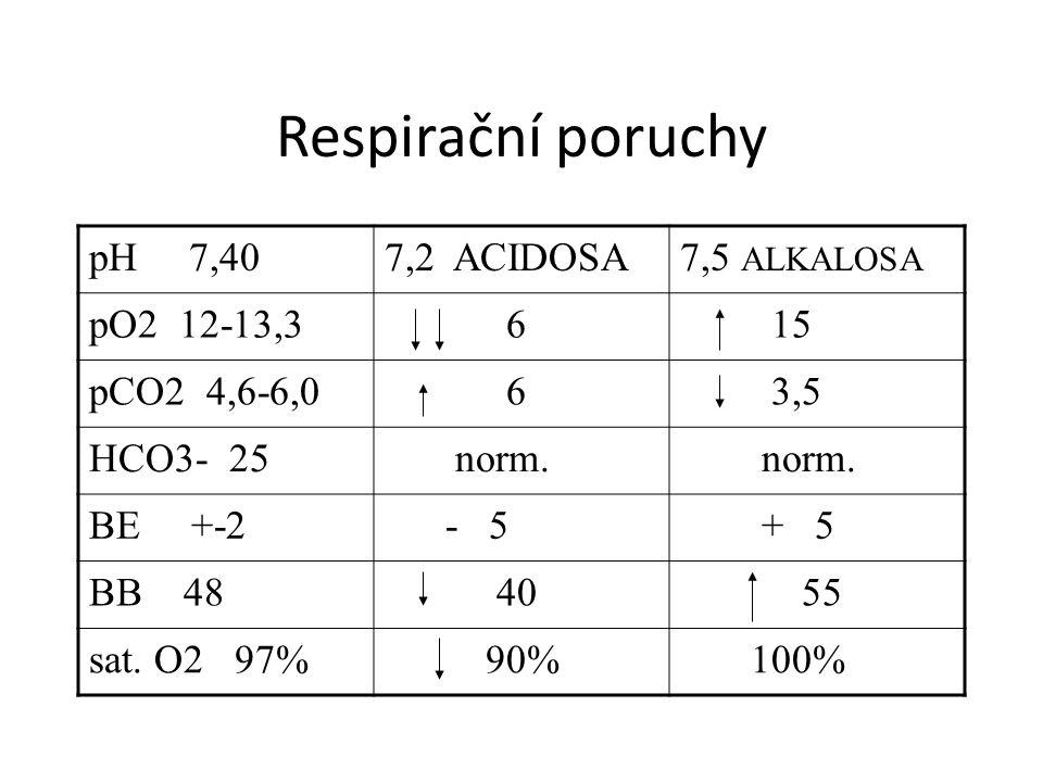 Respirační poruchy pH 7,407,2 ACIDOSA7,5 ALKALOSA pO2 12-13,3 6 15 pCO2 4,6-6,0 6 3,5 HCO3- 25 norm. BE +-2 - 5 + 5 BB 48 40 55 sat. O2 97% 90% 100%