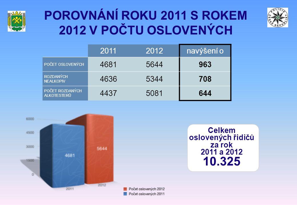 POROVNÁNÍ ROKU 2011 S ROKEM 2012 V POČTU OSLOVENÝCH 20112012navýšení o POČET OSLOVENÝCH 46815644963 ROZDANÝCH NEALKOPIV 46365344708 POČET ROZDANÝCH ALKOTESTERŮ 44375081644 Celkem oslovených řidičů za rok 2011 a 2012 10.325