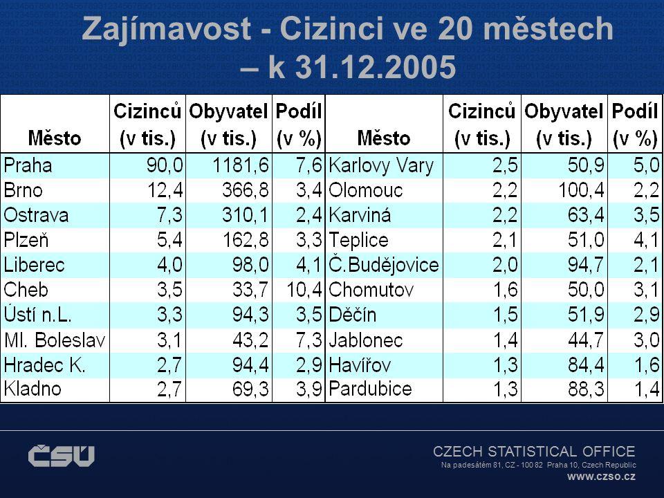 CZECH STATISTICAL OFFICE Na padesátém 81, CZ - 100 82 Praha 10, Czech Republic www.czso.cz Zajímavost - Cizinci ve 20 městech – k 31.12.2005