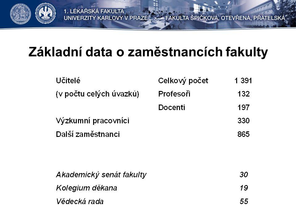 Základní data o zaměstnancích fakulty