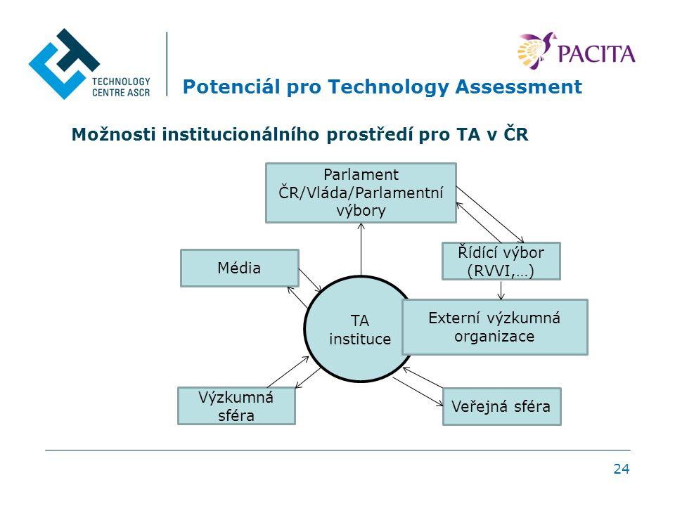 Potenciál pro Technology Assessment 24 TA instituce Výzkumná sféra Řídící výbor (RVVI,…) Parlament ČR/Vláda/Parlamentní výbory Média Veřejná sféra Externí výzkumná organizace Možnosti institucionálního prostředí pro TA v ČR