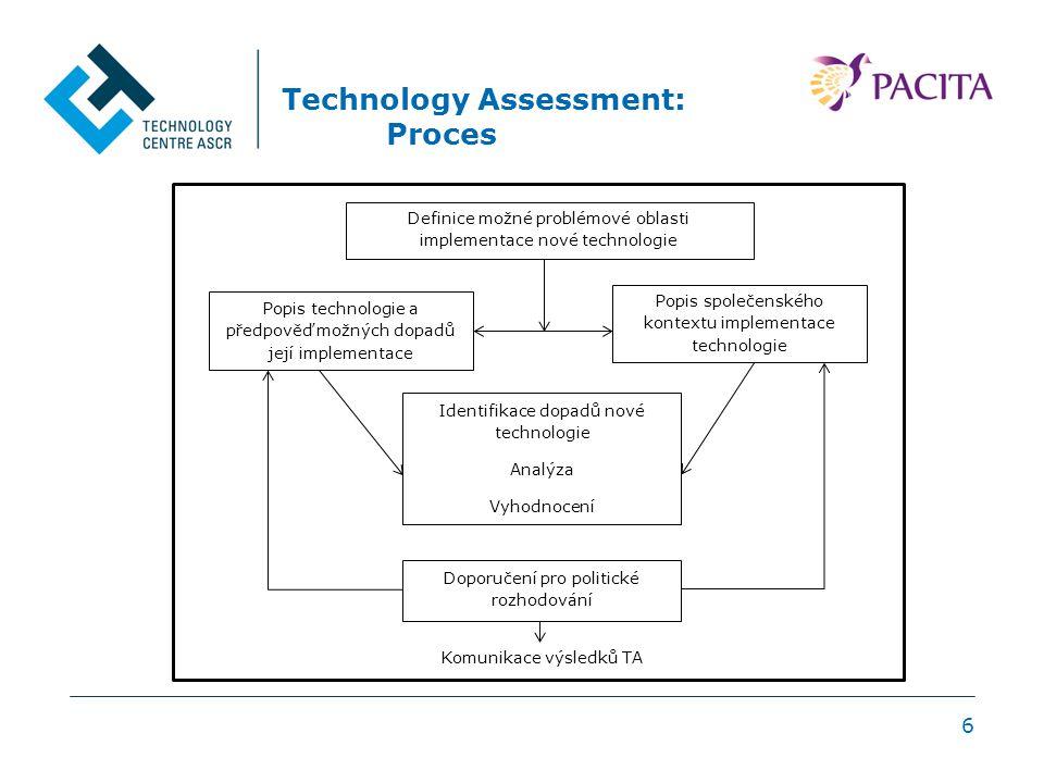 Technology Assessment: Proces 6 Definice možné problémové oblasti implementace nové technologie Popis technologie a předpověď možných dopadů její implementace Popis společenského kontextu implementace technologie Identifikace dopadů nové technologie Analýza Vyhodnocení Doporučení pro politické rozhodování Komunikace výsledků TA