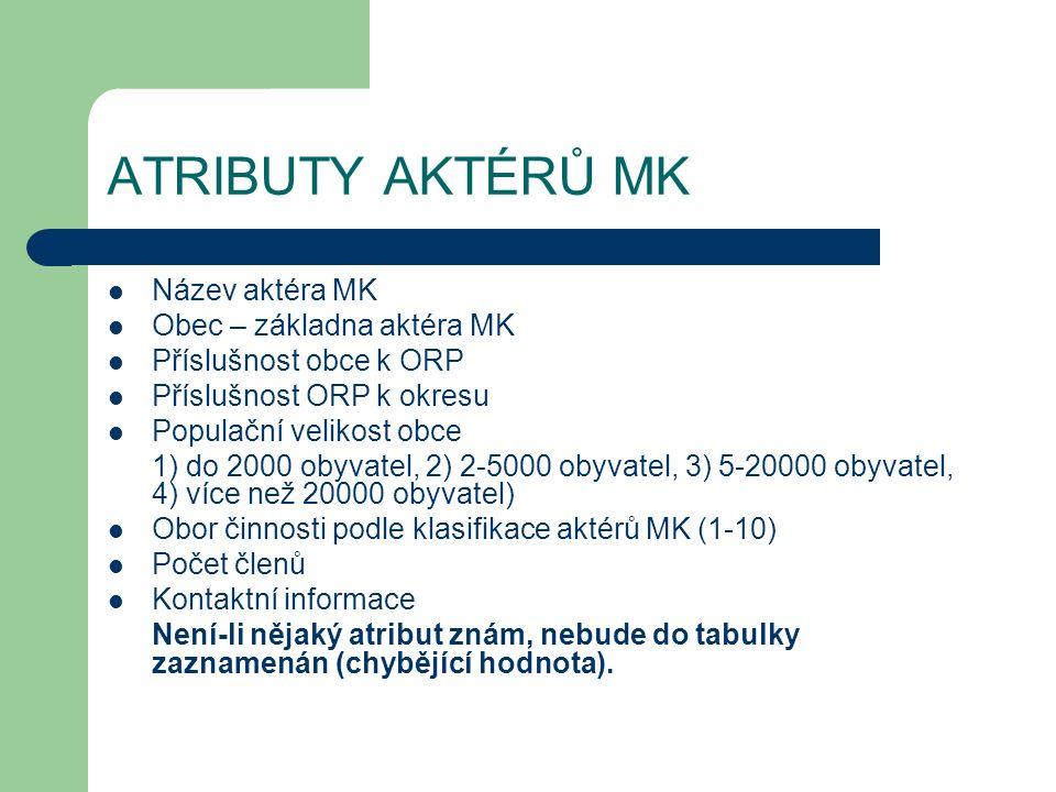 ATRIBUTY AKTÉRŮ MK Název aktéra MK Obec – základna aktéra MK Příslušnost obce k ORP Příslušnost ORP k okresu Populační velikost obce 1) do 2000 obyvatel, 2) 2-5000 obyvatel, 3) 5-20000 obyvatel, 4) více než 20000 obyvatel) Obor činnosti podle klasifikace aktérů MK (1-10) Počet členů Kontaktní informace Není-li nějaký atribut znám, nebude do tabulky zaznamenán (chybějící hodnota).