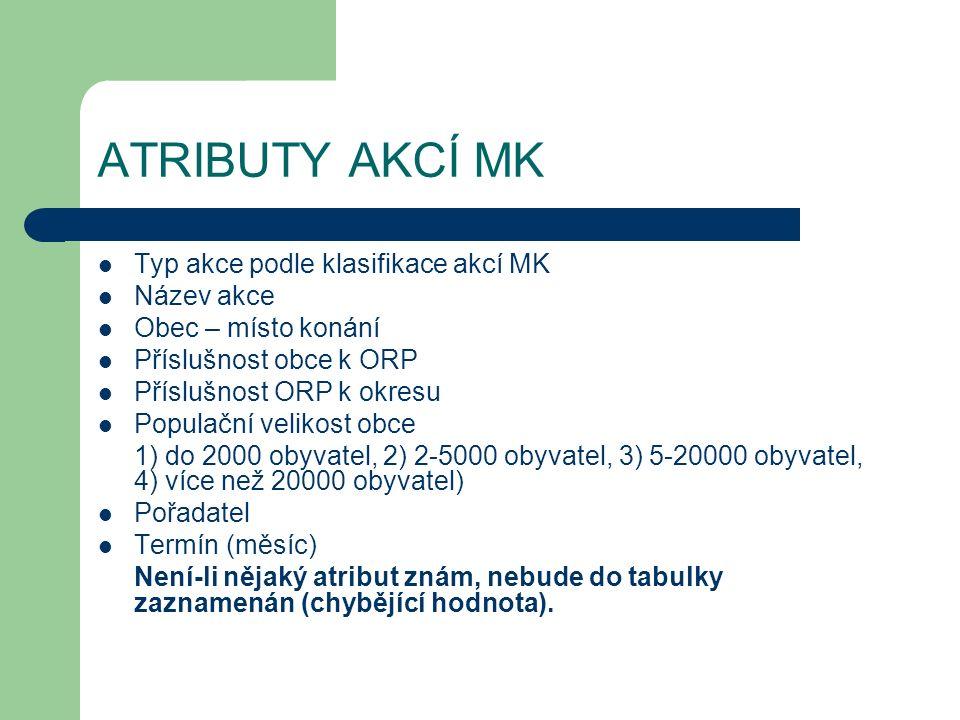 ATRIBUTY AKCÍ MK Typ akce podle klasifikace akcí MK Název akce Obec – místo konání Příslušnost obce k ORP Příslušnost ORP k okresu Populační velikost obce 1) do 2000 obyvatel, 2) 2-5000 obyvatel, 3) 5-20000 obyvatel, 4) více než 20000 obyvatel) Pořadatel Termín (měsíc) Není-li nějaký atribut znám, nebude do tabulky zaznamenán (chybějící hodnota).