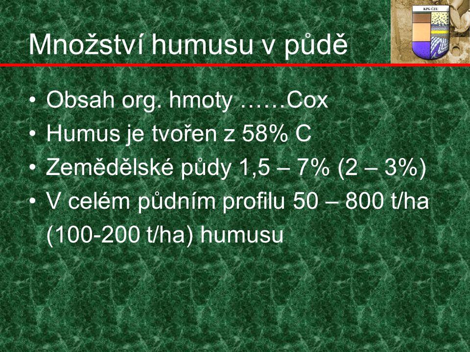 Množství humusu v půdě Obsah org.