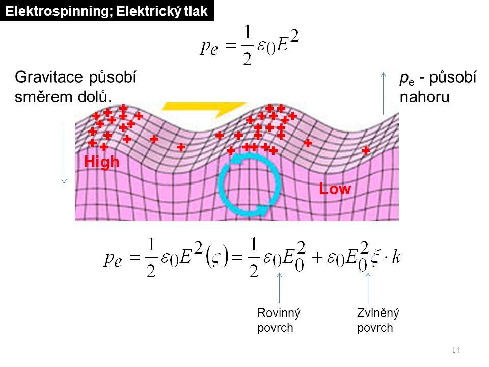 14 Elektrospinning; Elektrický tlak Low High p e - působí nahoru Gravitace působí směrem dolů.