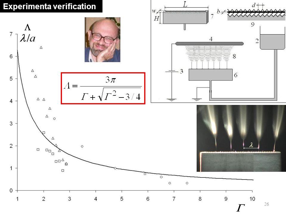 Clemson UniversityElectrospinning - X-rays26  Experimenta verification