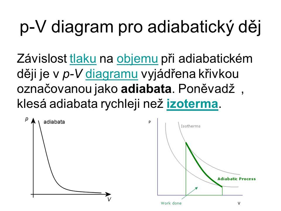 p-V diagram pro adiabatický děj Závislost tlaku na objemu při adiabatickém ději je v p-V diagramu vyjádřena křivkou označovanou jako adiabata.