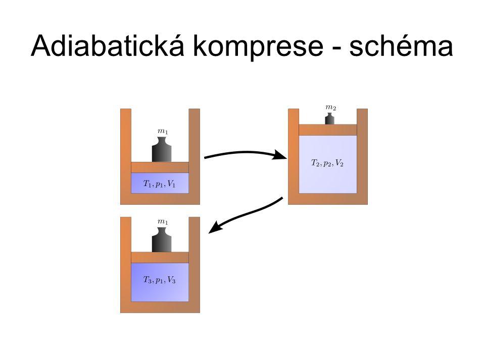Adiabatická komprese - schéma