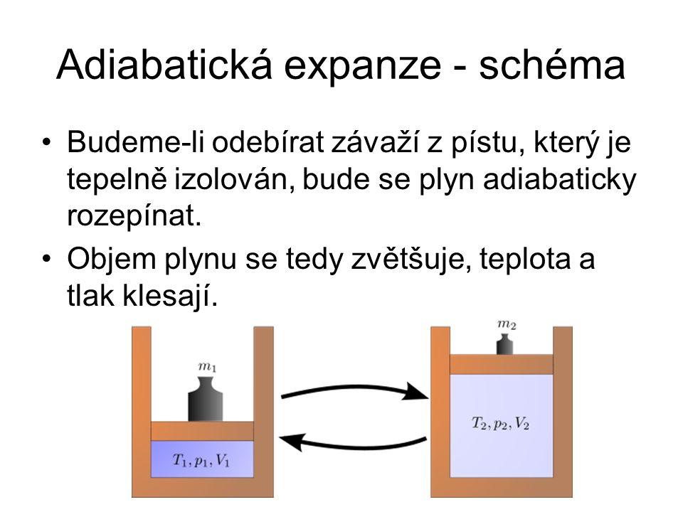 Adiabatická expanze - schéma Budeme-li odebírat závaží z pístu, který je tepelně izolován, bude se plyn adiabaticky rozepínat. Objem plynu se tedy zvě