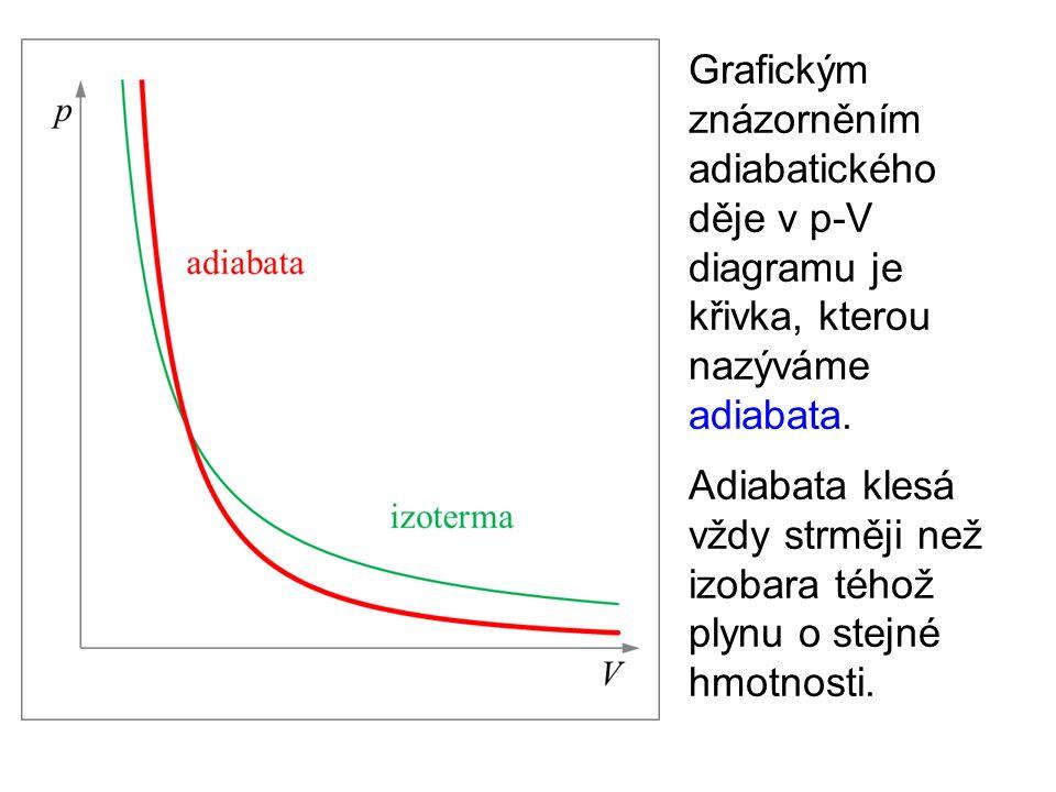 V praxi považujeme za adiabatické takové děje, které proběhnou tak rychle, že se nestačí uskutečnit tepelná výměna mezi plynem a okolím.