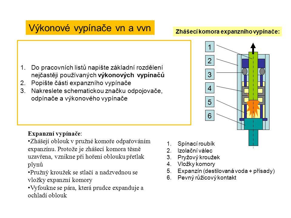 Výkonové vypínače vn a vvn Rozdělení: a)Expanzní b)Máloolejové c)Tlakovzdušné d)Plynotvorné (s tuhým hasivem) e)Tlakoplynové (s hexafluoridem sírovým, SF 6 ) f)magnetické Zhášecí komora expanzního vypínače: 1 2 3 4 5 6 1.Spínací roubík 2.Izolační válec 3.Pryžový kroužek 4.Vložky komory 5.Expanzín (destilovaná voda + přísady) 6.Pevný růžicový kontakt Mají schopnost vypínat nebo zapínat všechny provozní proudy, tj.