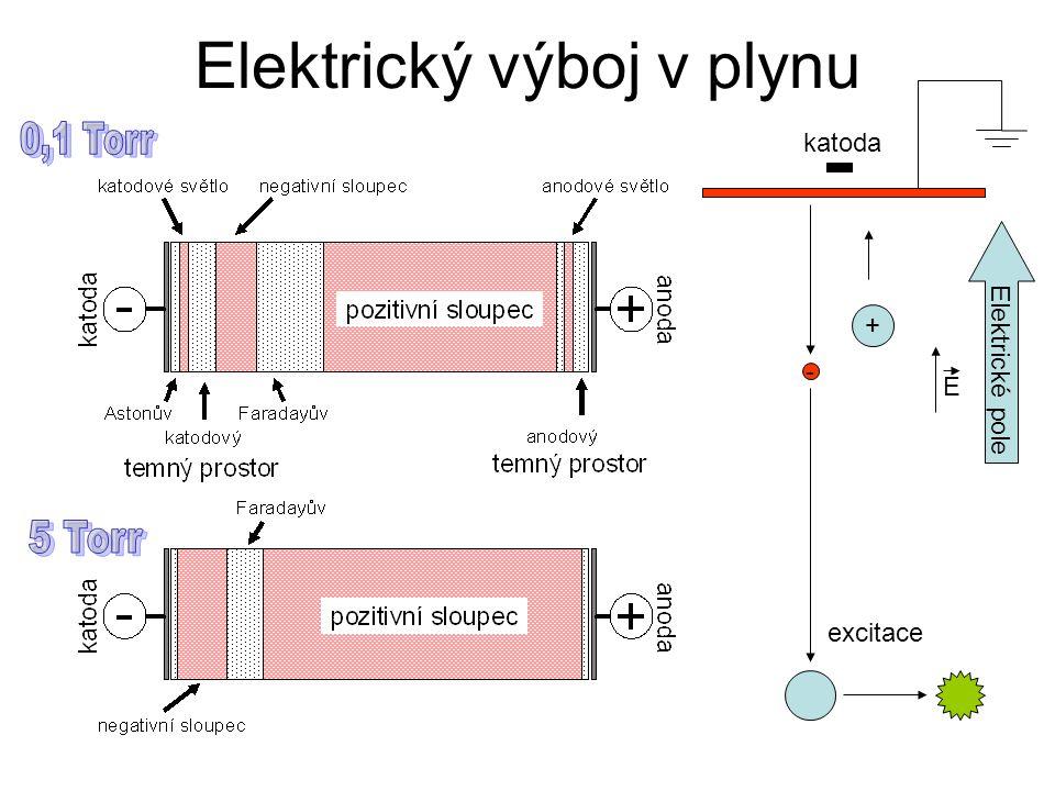 Elektrický výboj v plynu - + katoda excitace Elektrické pole E