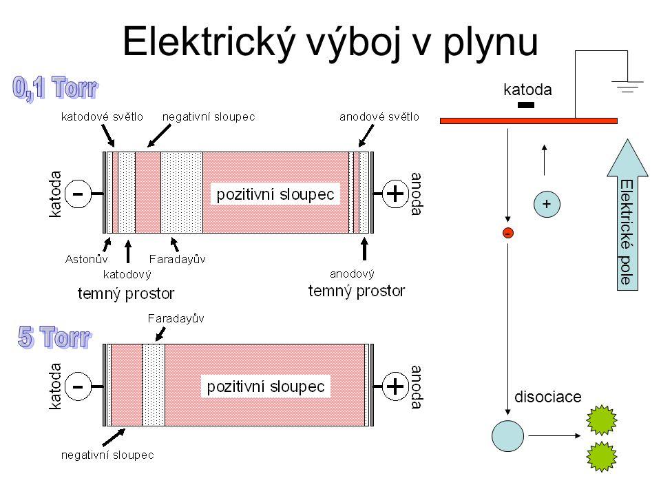 Elektrický výboj v plynu - + disociace Elektrické pole katoda