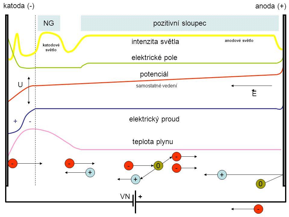 NGpozitivní sloupec katoda (-) anoda (+) intenzita světla elektrické pole potenciál +- elektrický proud teplota plynu E U VN+ + - - 0 + anodové světlo katodové světlo - samostatné vedení 0 - + - -