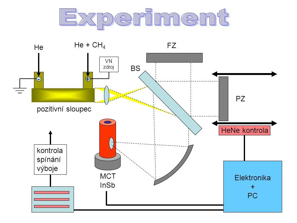 -+ He + CH 4 He pozitivní sloupec BS FZ PZ MCT InSb Elektronika + PC HeNe kontrola kontrola spínání výboje VN zdroj