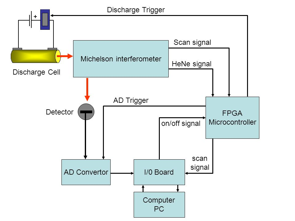 Michelson interferometer Discharge Cell Discharge Trigger Detector AD ConvertorI/0 Board FPGA Microcontroller on/off signal HeNe signal Scan signal AD Trigger scan signal Computer PC