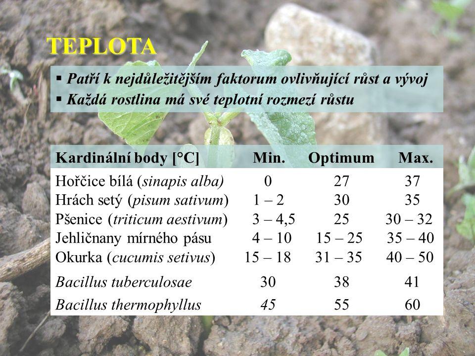 TEPLOTA  Patří k nejdůležitějším faktorum ovlivňující růst a vývoj  Každá rostlina má své teplotní rozmezí růstu Kardinální body [°C] Min.