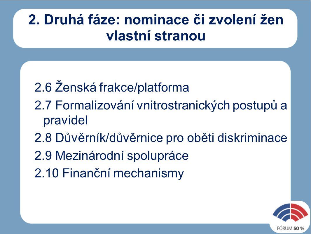 2. Druhá fáze: nominace či zvolení žen vlastní stranou 2.6 Ženská frakce/platforma 2.7 Formalizování vnitrostranických postupů a pravidel 2.8 Důvěrník