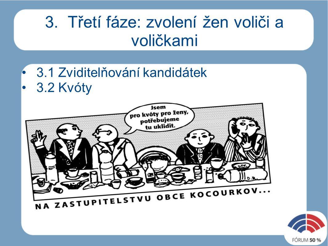 3. Třetí fáze: zvolení žen voliči a voličkami 3.1 Zviditelňování kandidátek 3.2 Kvóty