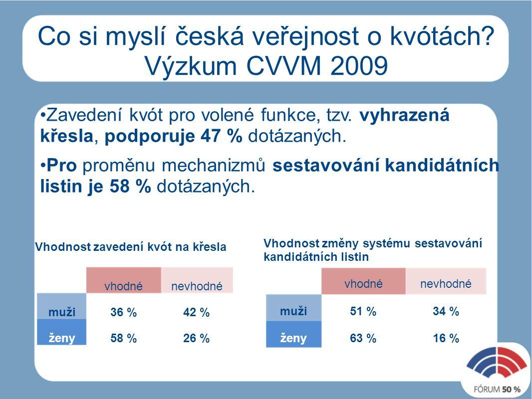 Co si myslí česká veřejnost o kvótách.