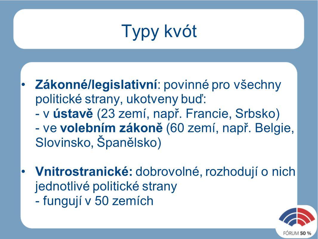 Typy kvót Zákonné/legislativní: povinné pro všechny politické strany, ukotveny buď: - v ústavě (23 zemí, např.