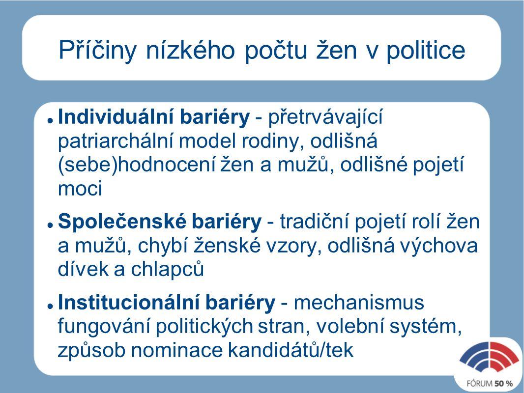 Příčiny nízkého počtu žen v politice Individuální bariéry - přetrvávající patriarchální model rodiny, odlišná (sebe)hodnocení žen a mužů, odlišné pojetí moci Společenské bariéry - tradiční pojetí rolí žen a mužů, chybí ženské vzory, odlišná výchova dívek a chlapců Institucionální bariéry - mechanismus fungování politických stran, volební systém, způsob nominace kandidátů/tek