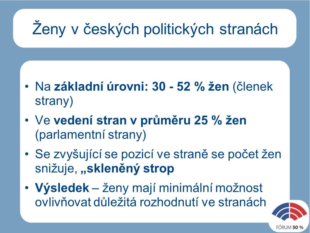 """Ženy v českých politických stranách Na základní úrovni: 30 - 52 % žen (členek strany) Ve vedení stran v průměru 25 % žen (parlamentní strany) Se zvyšující se pozicí ve straně se počet žen snižuje, """"skleněný strop Výsledek – ženy mají minimální možnost ovlivňovat důležitá rozhodnutí ve stranách"""