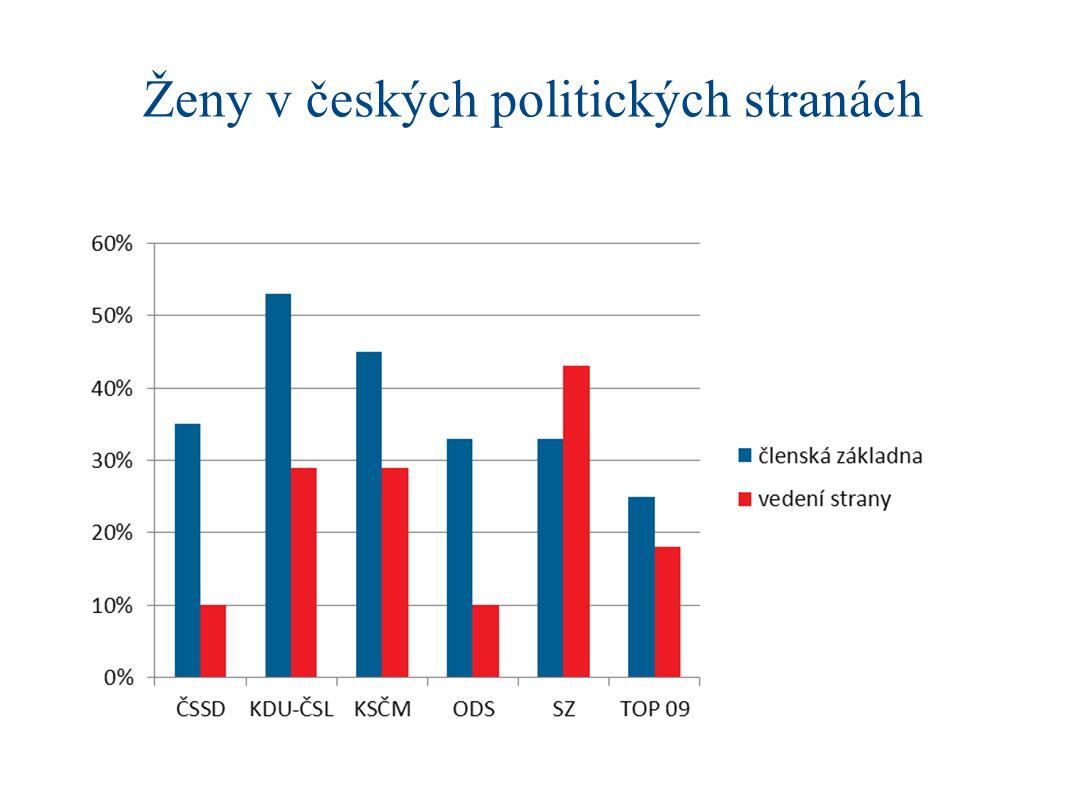 Ženy v českých politických stranách