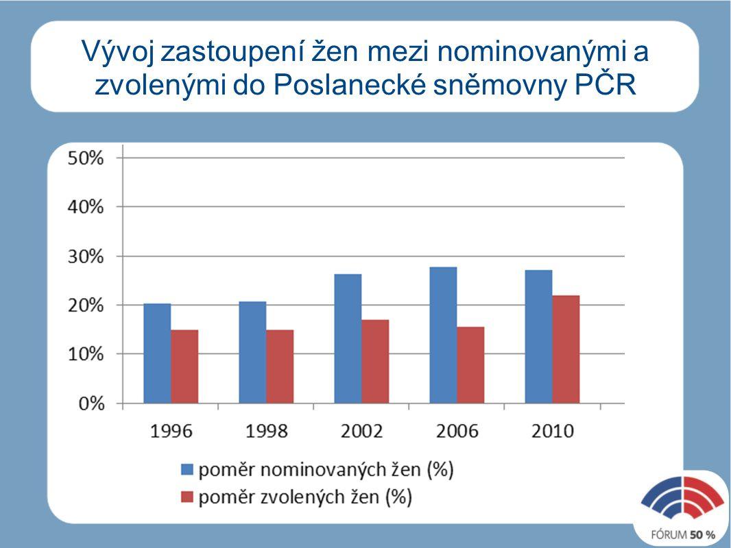 Vývoj zastoupení žen mezi nominovanými a zvolenými do Poslanecké sněmovny PČR