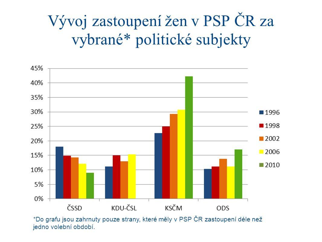 Vývoj zastoupení žen v PSP ČR za vybrané* politické subjekty *Do grafu jsou zahrnuty pouze strany, které měly v PSP ČR zastoupení déle než jedno volební období.