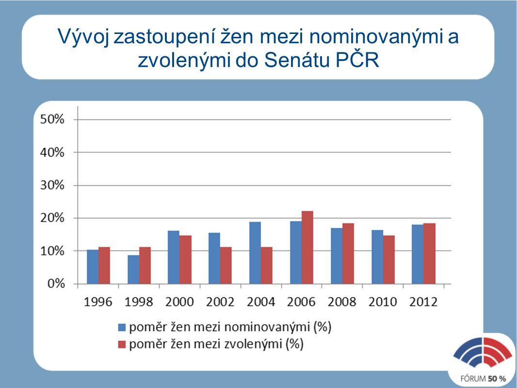 Vývoj zastoupení žen mezi nominovanými a zvolenými do Senátu PČR